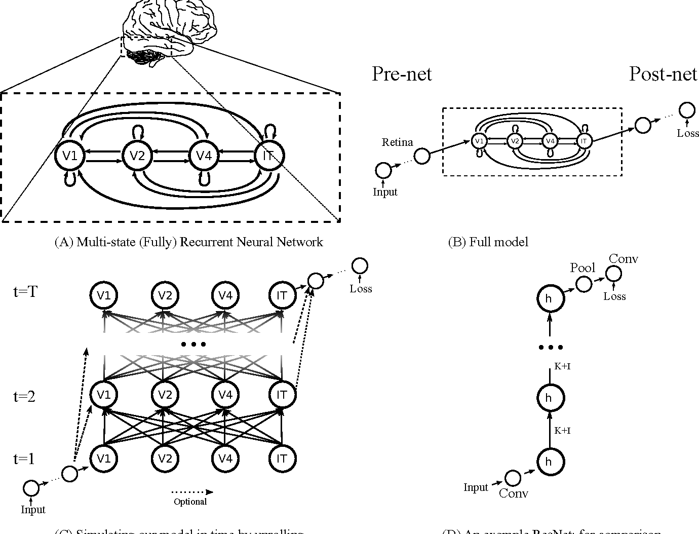 Figure 2 for Bridging the Gaps Between Residual Learning, Recurrent Neural Networks and Visual Cortex