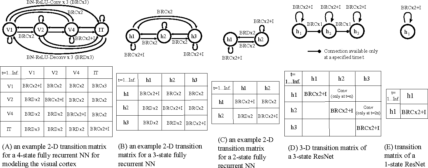Figure 4 for Bridging the Gaps Between Residual Learning, Recurrent Neural Networks and Visual Cortex