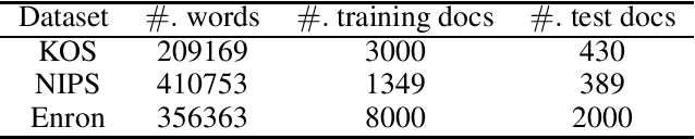 Figure 1 for On Privacy Protection of Latent Dirichlet Allocation Model Training