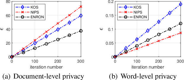 Figure 2 for On Privacy Protection of Latent Dirichlet Allocation Model Training