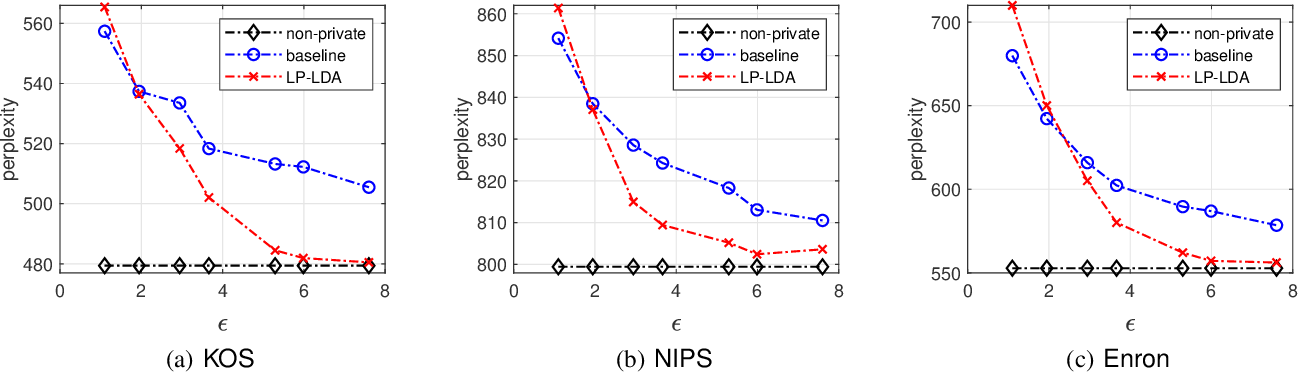 Figure 3 for On Privacy Protection of Latent Dirichlet Allocation Model Training