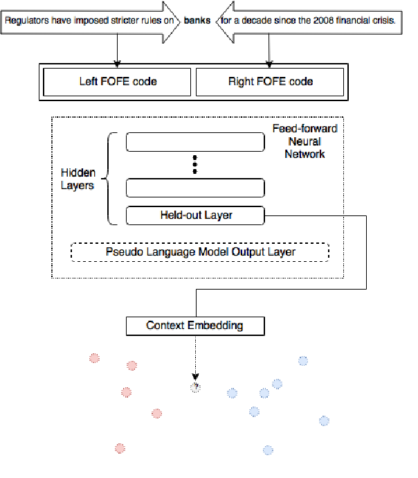 Figure 1 for Fixed-Size Ordinally Forgetting Encoding Based Word Sense Disambiguation