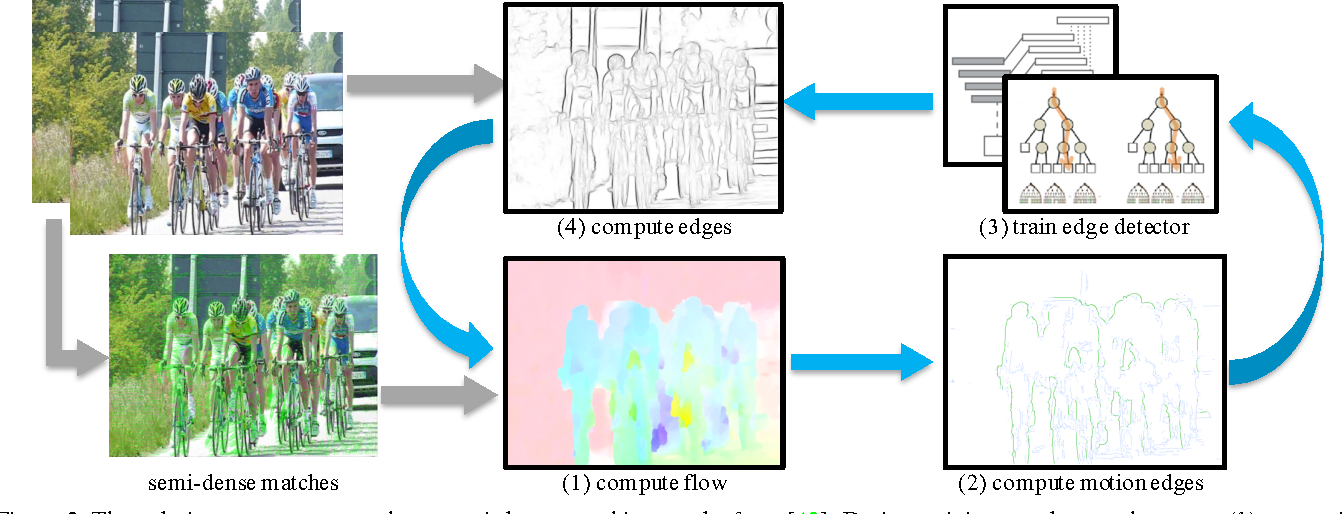Figure 3 for Unsupervised Learning of Edges