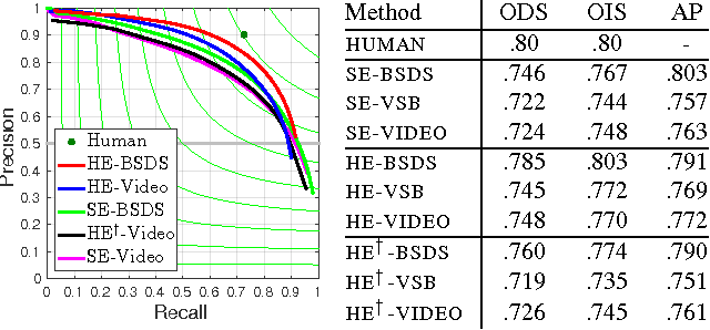 Figure 4 for Unsupervised Learning of Edges