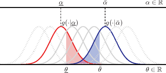 Figure 1 for Domain Knowledge Uncertainty and Probabilistic Parameter Constraints