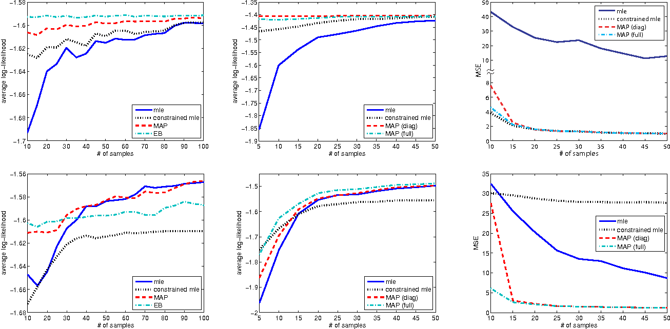 Figure 3 for Domain Knowledge Uncertainty and Probabilistic Parameter Constraints