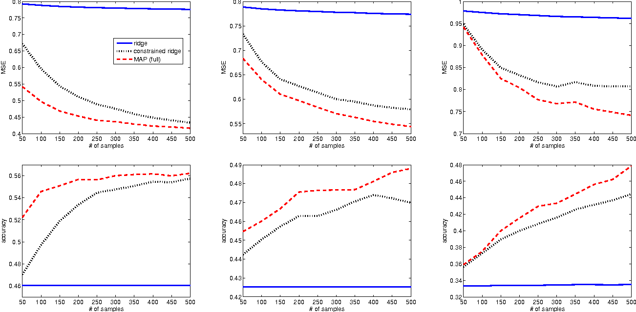 Figure 4 for Domain Knowledge Uncertainty and Probabilistic Parameter Constraints