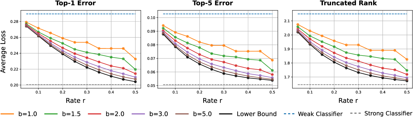 Figure 3 for Real-Time Edge Classification: Optimal Offloading under Token Bucket Constraints