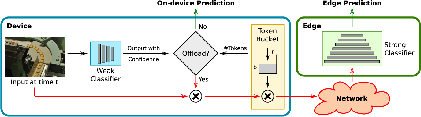 Figure 1 for Real-Time Edge Classification: Optimal Offloading under Token Bucket Constraints