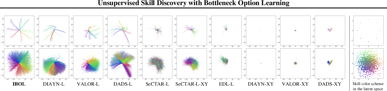Figure 1 for Unsupervised Skill Discovery with Bottleneck Option Learning