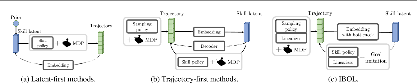 Figure 2 for Unsupervised Skill Discovery with Bottleneck Option Learning