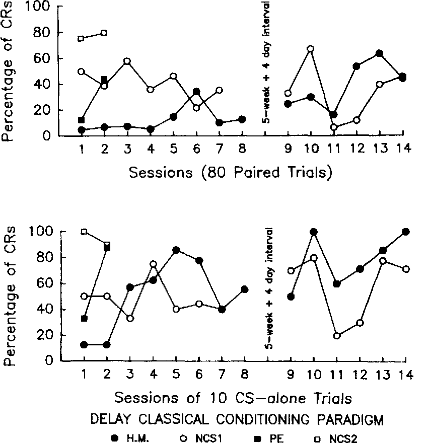 Figure 3 From Eyeblink Classical Conditioning In Hm Delay And