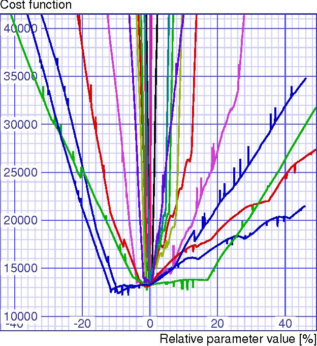 Figure 2 from Combined simplex-trust-region optimization algorithm
