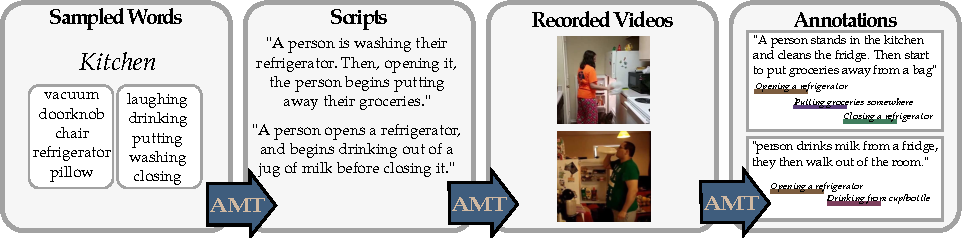 Figure 3 for Hollywood in Homes: Crowdsourcing Data Collection for Activity Understanding