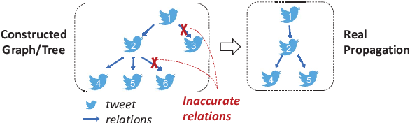 Figure 1 for Towards Propagation Uncertainty: Edge-enhanced Bayesian Graph Convolutional Networks for Rumor Detection