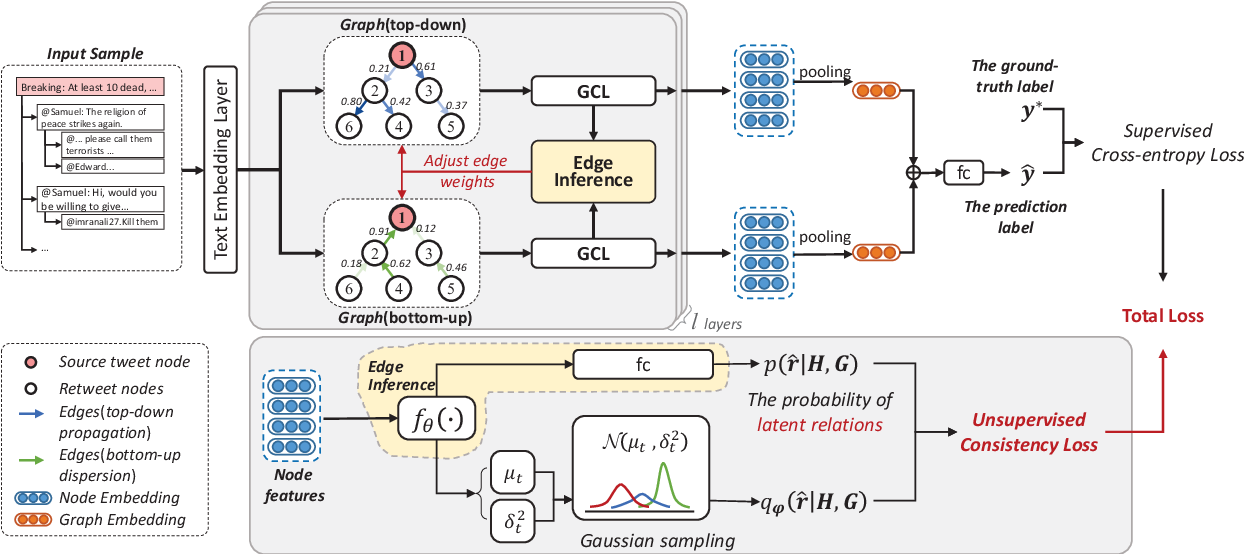 Figure 3 for Towards Propagation Uncertainty: Edge-enhanced Bayesian Graph Convolutional Networks for Rumor Detection