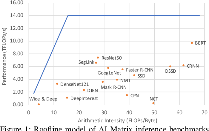 Figure 1 for AI Matrix: A Deep Learning Benchmark for Alibaba Data Centers
