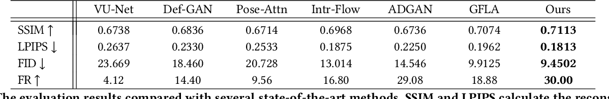 Figure 2 for Combining Attention with Flow for Person Image Synthesis
