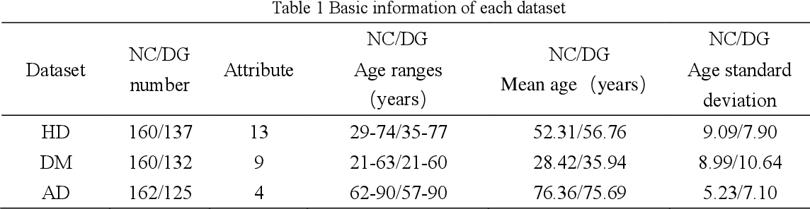 Figure 1 for Integrated Age Estimation Mechanism
