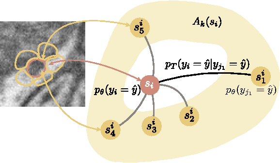Figure 4 for Introducing Geometry in Active Learning for Image Segmentation