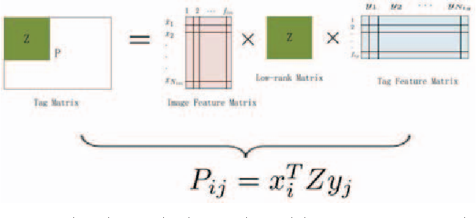 Figure 3 for Image Tag Completion and Refinement by Subspace Clustering and Matrix Completion