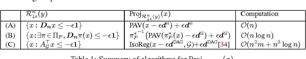 Figure 1 for Preference Completion from Partial Rankings