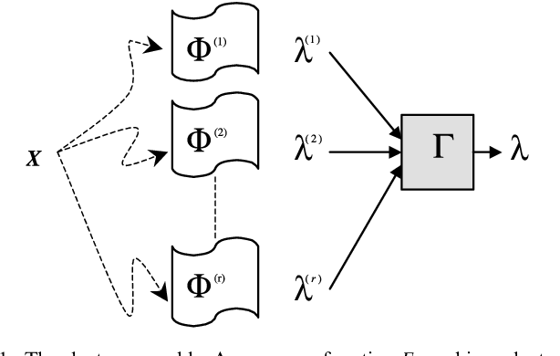 Figure 1 for K-ANMI: A Mutual Information Based Clustering Algorithm for Categorical Data