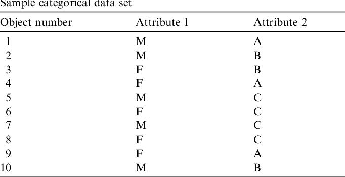 Figure 2 for K-ANMI: A Mutual Information Based Clustering Algorithm for Categorical Data