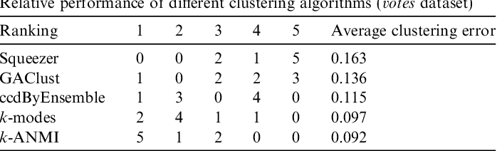 Figure 4 for K-ANMI: A Mutual Information Based Clustering Algorithm for Categorical Data