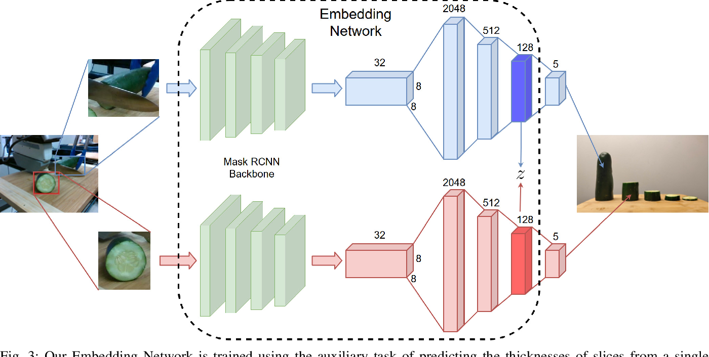 Figure 3 for Learning Semantic Embedding Spaces for Slicing Vegetables