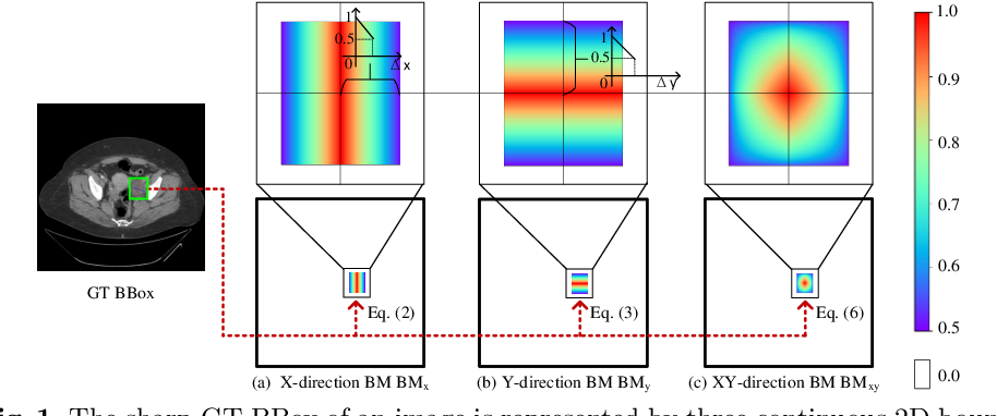 Figure 1 for Bounding Maps for Universal Lesion Detection