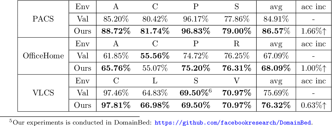 Figure 1 for Towards a Theoretical Framework of Out-of-Distribution Generalization