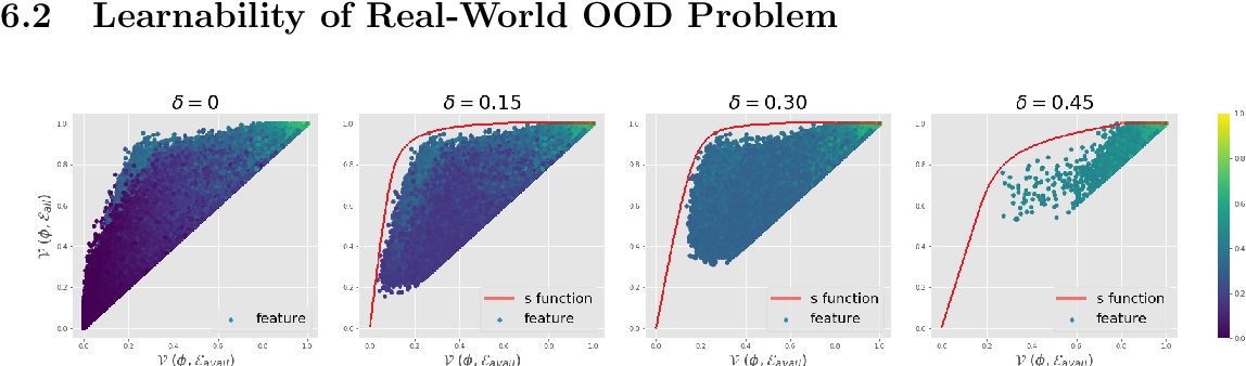 Figure 2 for Towards a Theoretical Framework of Out-of-Distribution Generalization