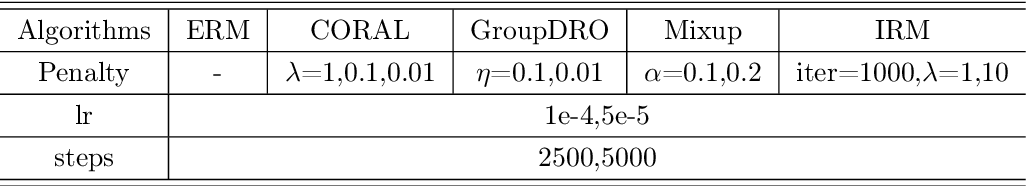 Figure 4 for Towards a Theoretical Framework of Out-of-Distribution Generalization