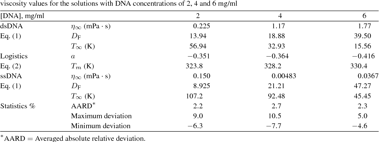 Viscosity Measurements Of Dna Solutions With And Without Condensing