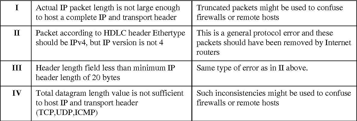 PDF] Detection of malicious traffic on back‐bone links via packet