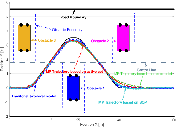 Figure 3 for Model predictive approach to integrated path planning and tracking for autonomous vehicles