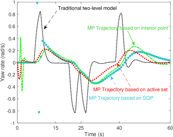 Figure 4 for Model predictive approach to integrated path planning and tracking for autonomous vehicles