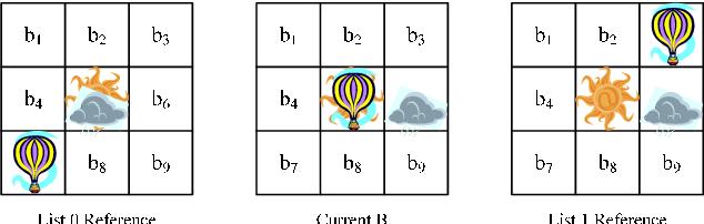 Figure 2 from Novel DIRECT mode decision for H.264/AVC inter B frame ...