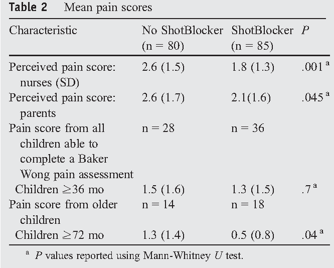 Table 2 from Efficacy of ShotBlocker in reducing pediatric