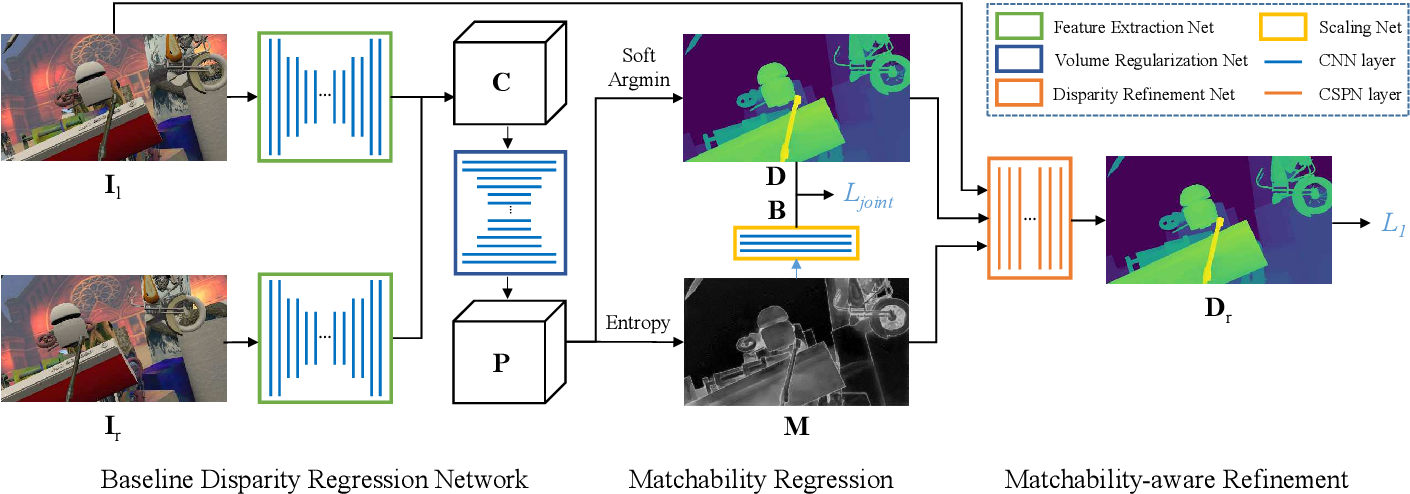 Figure 1 for Learning Stereo Matchability in Disparity Regression Networks