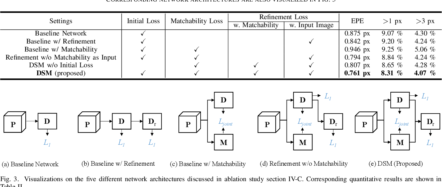 Figure 3 for Learning Stereo Matchability in Disparity Regression Networks