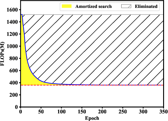 Figure 2 for AtomNAS: Fine-Grained End-to-End Neural Architecture Search