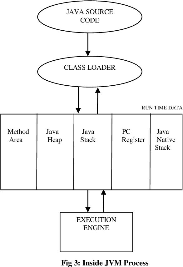 PDF] Objects and Method Calling in Java Virtual Machine