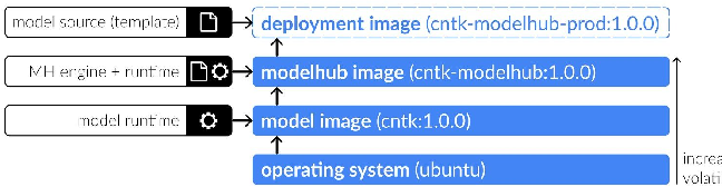 Figure 3 for ModelHub.AI: Dissemination Platform for Deep Learning Models