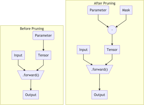 Figure 1 for Streamlining Tensor and Network Pruning in PyTorch
