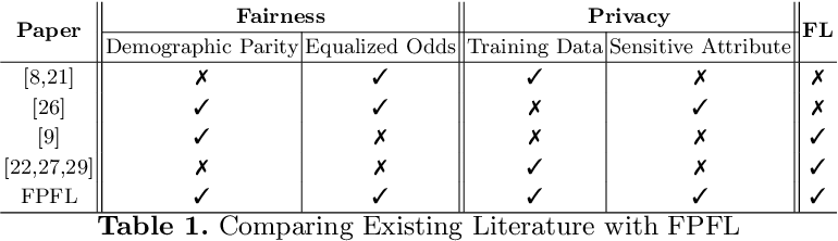 Figure 1 for Federated Learning Meets Fairness and Differential Privacy