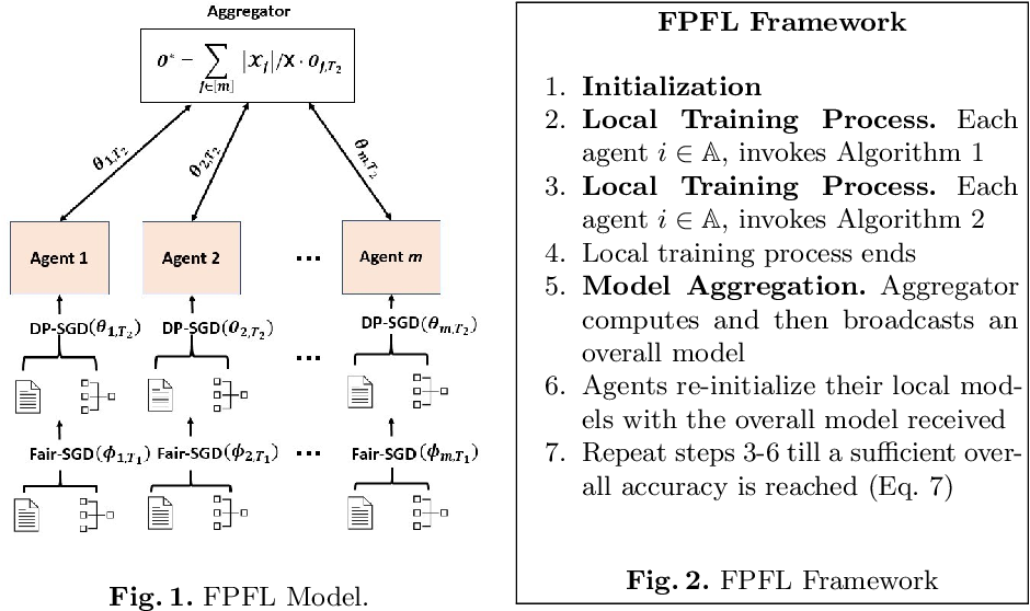 Figure 2 for Federated Learning Meets Fairness and Differential Privacy