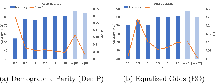 Figure 3 for Federated Learning Meets Fairness and Differential Privacy