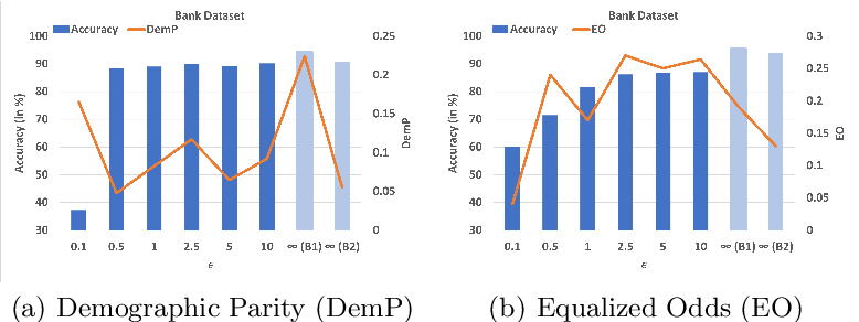Figure 4 for Federated Learning Meets Fairness and Differential Privacy
